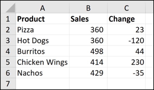 Exemple de données sur les ventes de produits