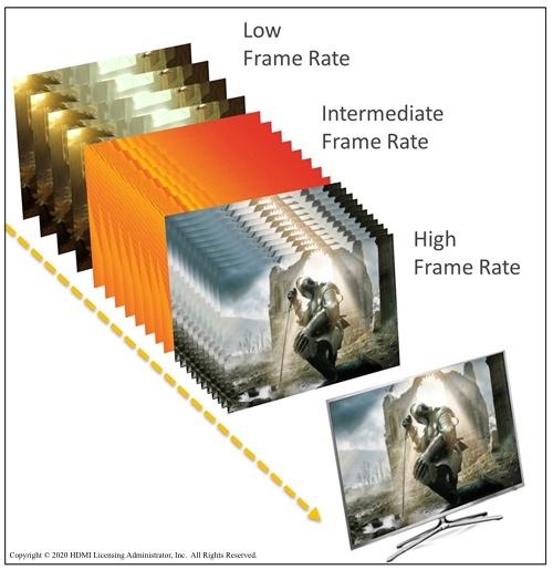 Une scène d'un jeu à une fréquence d'images HDMI VRR, comparée à des fréquences d'images faibles, intermédiaires et élevées.