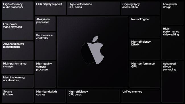 Eine Folie mit den verschiedenen Funktionen von Apple Silicon.