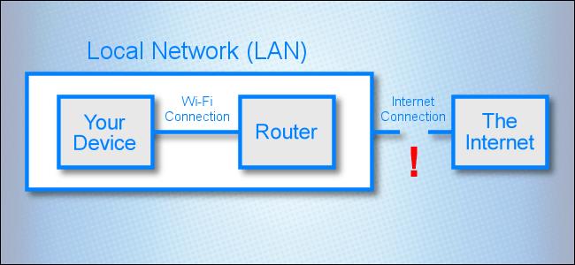 Un diagrama de red que muestra un enlace roto entre una red de área local e Internet.