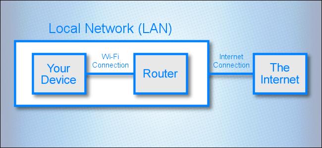 Un diagrama de red que muestra una conexión entre una red de área local e Internet.