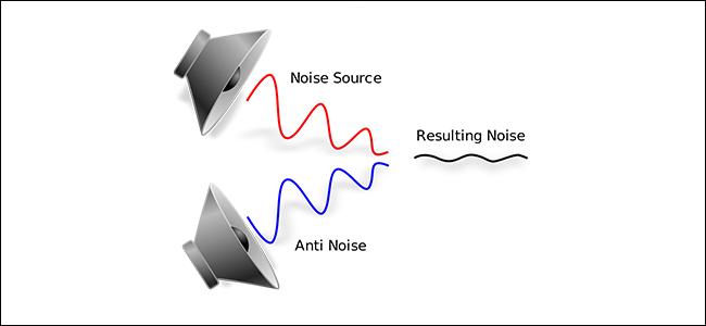 Ein Diagramm, das zeigt, wie die Geräuschunterdrückung funktioniert