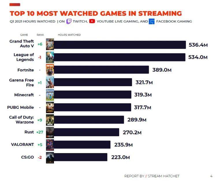 GTA 5 a dépassé LoL pour prendre la première place (Image via Stream Hatchet)
