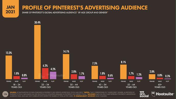 profil de l'audience publicitaire de Pinterest par tranche d'âge et sexe Janvier 2021