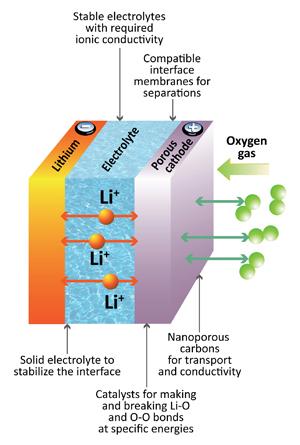 diagramme-batterie-lithium-air-solide-batteries