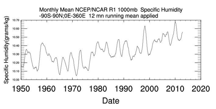 2015 Global Temp, Or How Some Scientists Deliberately Mistook
