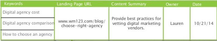 Correspondance URL mots clés pour optimisation On page