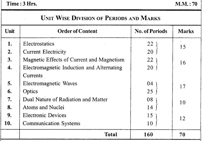 MP Board Class 12th Physics Syllabus and Marking Scheme EM