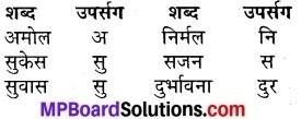 MP Board Class 7th Hindi Sugam Bharti Solutions Chapter 16 नीति दशक 1