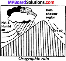 MP Board Class 7th Social Science Solutions Chapter 18 Humidity and Rainfall-2