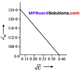 MP Board Class 12th Chemistry Solutions Chapter 3 Electrochemistry 28