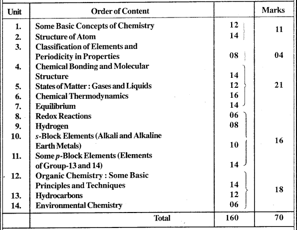 MP Board Class 11th Chemistry Syllabus and Marking Scheme
