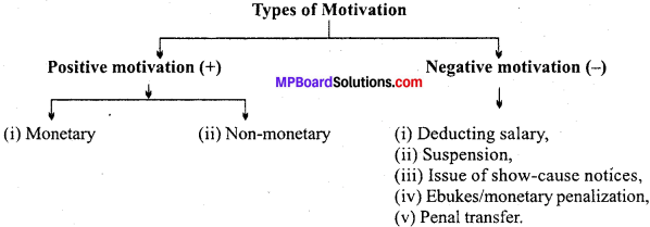 MP Board Class 12th Business Studies Important Questions Chapter 7 Directing image - 3