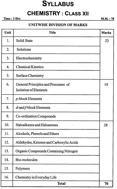 MP Board Class 12th Chemistry Syllabus and Marking Scheme
