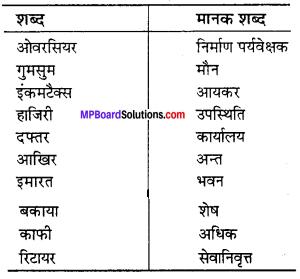 MP Board Class 11th Hindi Swati Solutions गद्य Chapter 9 भोलाराम का जीव img-1