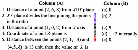 MP Board Class 11th Maths Important Questions Chapter 12 Introduction to Three Dimensional Geometry 1