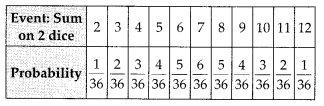 MP Board Class 10th Maths Solutions Chapter 15 Probability Ex 15.1 35