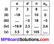 MP Board Class 10th Maths Solutions Chapter 5 Arithmetic Progressions Ex 5.2 1