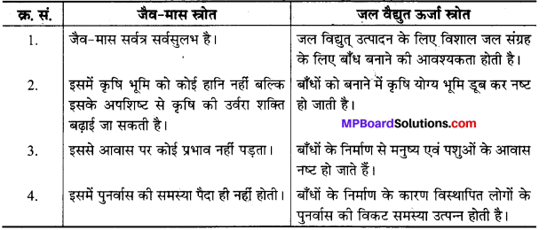 MP Board Class 10th Science Solutions Chapter 14 उर्जा के स्रोत 1
