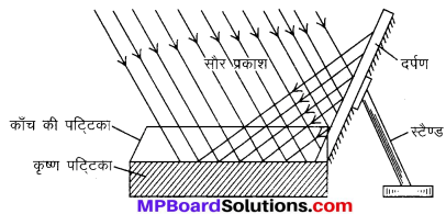 MP Board Class 10th Science Solutions Chapter 14 उर्जा के स्रोत 11