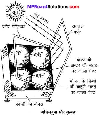 MP Board Class 10th Science Solutions Chapter 14 उर्जा के स्रोत 7