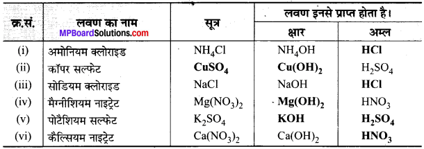MP Board Class 10th Science Solutions Chapter 2 अम्ल, क्षारक एवं लवण 15