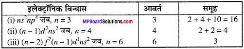 MP Board Class 11th Chemistry Solutions Chapter 3 तत्त्वों का वर्गीकरण एवं गुणधर्मों में आवर्तिता - 3