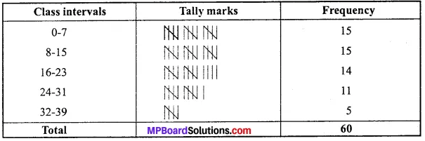 MP Board Class 11th Economics Important Questions Unit 2 Collection, Organisation and Presentation of Data img 4