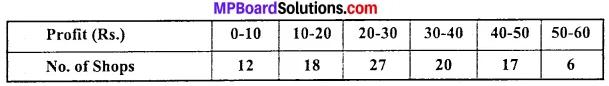 MP Board Class 11th Economics Important Questions Unit 3 Statistical Tools and Interpretation img 19