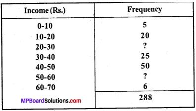 MP Board Class 11th Economics Important Questions Unit 3 Statistical Tools and Interpretation img 45