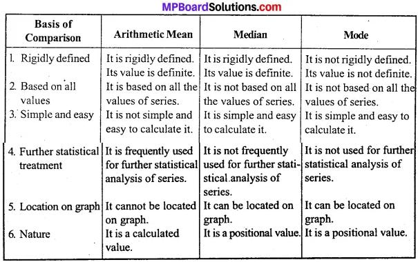 MP Board Class 11th Economics Important Questions Unit 3 Statistical Tools and Interpretation img 48