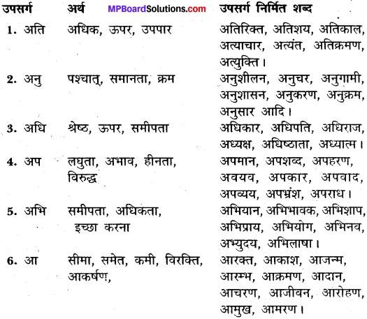 MP Board Class 11th General Hindi व्याकरण उपसर्ग img-1