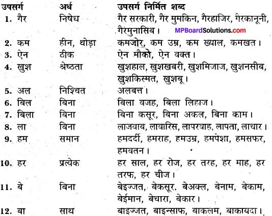 MP Board Class 11th General Hindi व्याकरण उपसर्ग img-8
