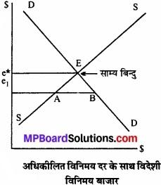 MP Board Class 12th Economics Important Questions Unit 10 भुगतान संतुलन img 2