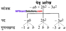 MP Board Class 7th Maths Solutions Chapter 12 बीजीय व्यंजक Ex 12.1 image 5