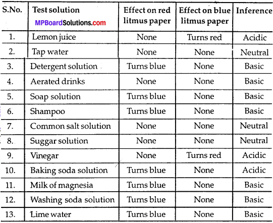 MP Board Class 7th Science Solutions Chapter 5 Acids, Bases and Salts img-3