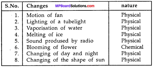 MP Board Class 7th Science Solutions Chapter 6 Physical and Chemical Changes img-5