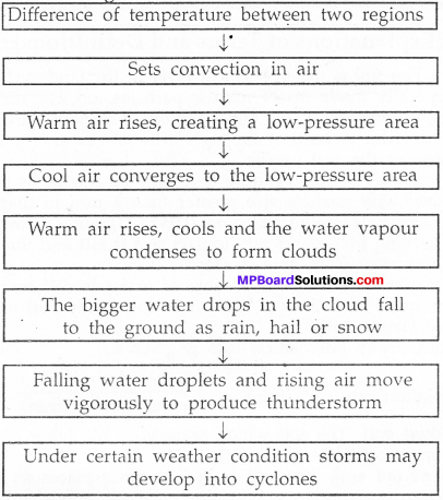 MP Board Class 7th Science Solutions Chapter 8 Winds, Storms and Cyclones img-11