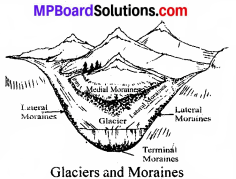 MP Board Class 8th Social Science Solutions Chapter 7 Changing Outer Forces img 3