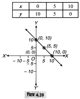 MP Board Class 9th Maths Solutions Chapter 4 दो चरों वाले रैखिक समीकरण Ex 4.4 7