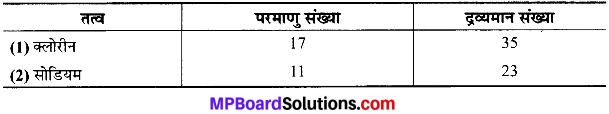 MP Board Class 9th Science Solutions Chapter 4 परमाणु की संरचना image 12
