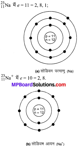 MP Board Class 9th Science Solutions Chapter 4 परमाणु की संरचना image 18