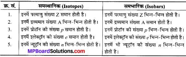 MP Board Class 9th Science Solutions Chapter 4 परमाणु की संरचना image 19