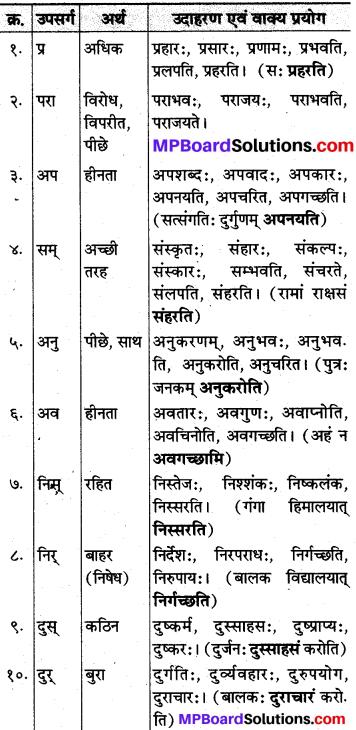 MP Board Class 10th Sanskrit व्याकरण उपसर्ग-प्रकरण img k