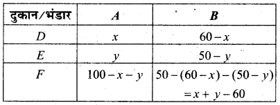MP Board Class 12th Maths Book Solutions Chapter 12 प्रायिकता विविध प्रश्नावली img 11