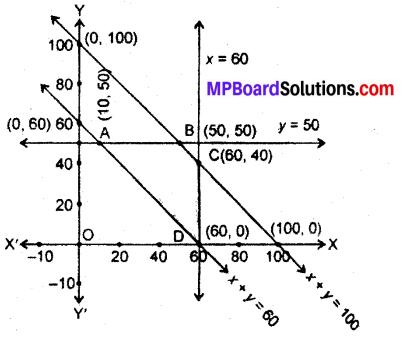 MP Board Class 12th Maths Book Solutions Chapter 12 प्रायिकता विविध प्रश्नावली img 12