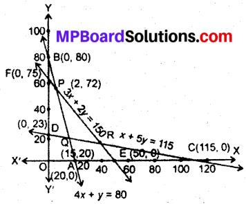 MP Board Class 12th Maths Book Solutions Chapter 12 प्रायिकता विविध प्रश्नावली img 2