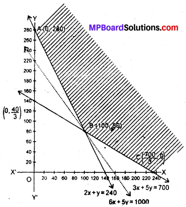 MP Board Class 12th Maths Book Solutions Chapter 12 प्रायिकता Ex 12.2 img 20