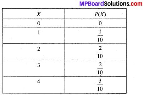 MP Board Class 12th Maths Book Solutions Chapter 13 प्रायिकता Ex 13.4 img 16