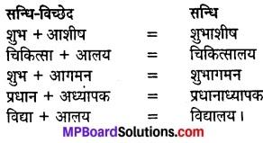 MP Board Class 8th Hindi Sugam Bharti Solutions Chapter 20 बूँद-बूँद से ही घड़ा भरता है 6
